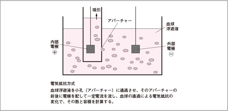 電気抵抗方式の原理