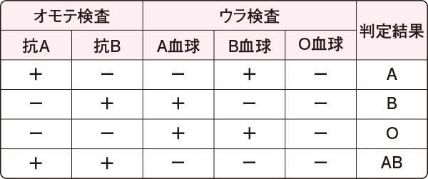型 検査 値段 血液