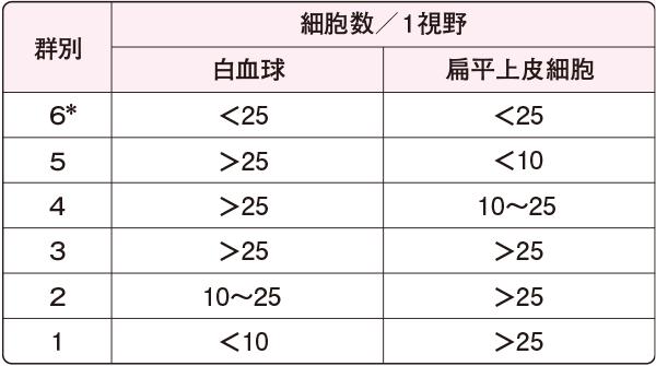 Gecklerの分類(100倍鏡検)