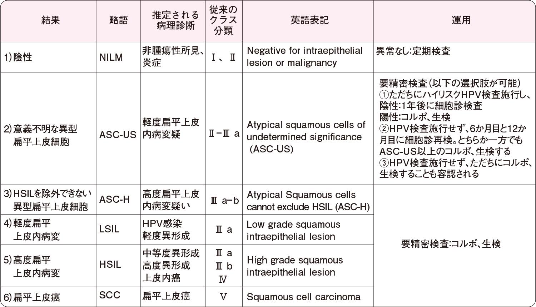 子宮頸部細胞診結果:扁平上皮系