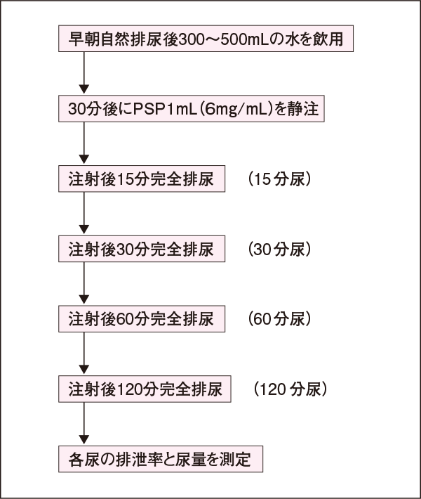 PSP試験の検査手順