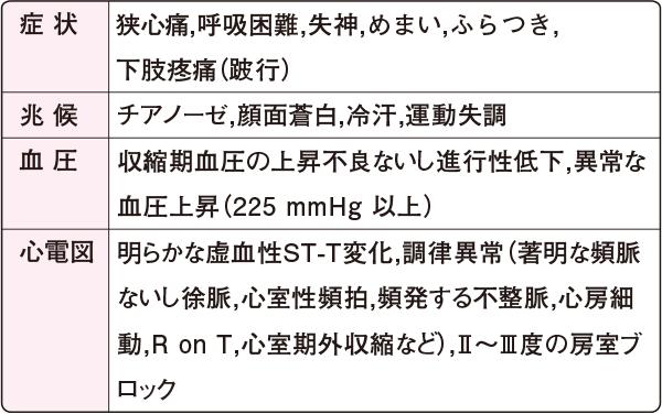 循環器病の診断と治療に関するガイドライン(2011年度合同研究班報告)運動負荷の中止基準
