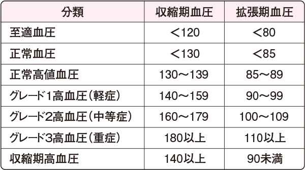 WHO-ISHによる血圧の分類(1999)