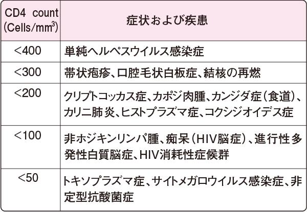 CD4 countと予測される症状および疾患