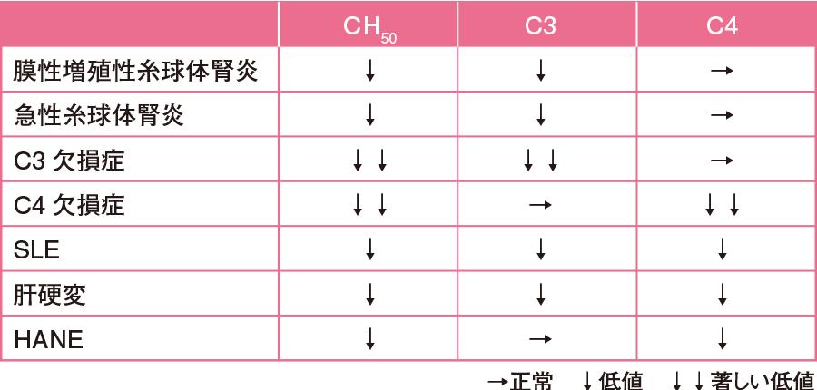 疾患におけるCH50、C3、C4の関係