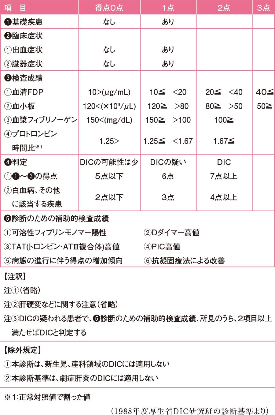 Dic 診断 基準 血液・呼吸器内科のお役立ち情報:厚生労働省DIC診断基準の改訂へ(1...