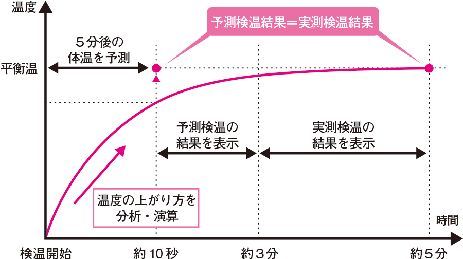 予測式体温計の体温測定