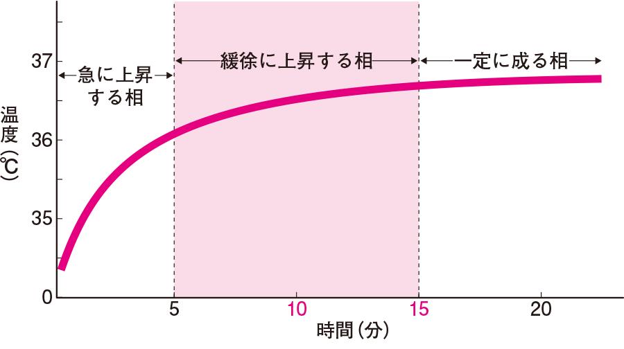 検温器の示度と測定時間の関係