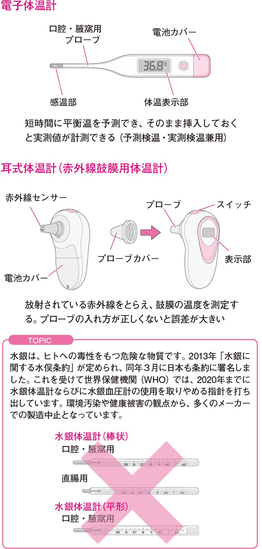 体温計の種類