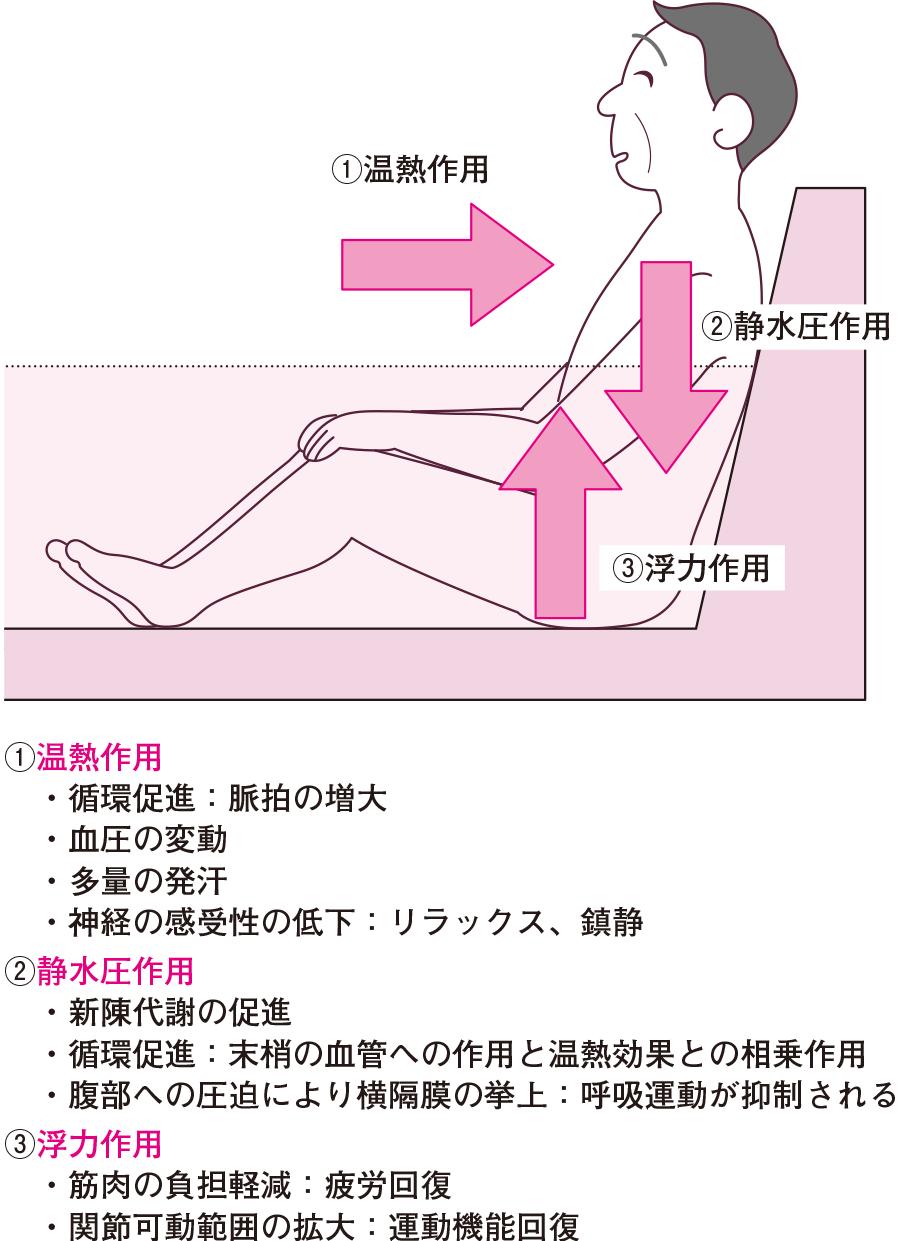 入浴が全身に及ぼす作用