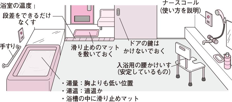 浴室の構造