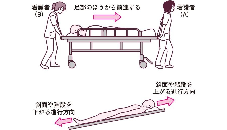 平面・斜面での移送方法