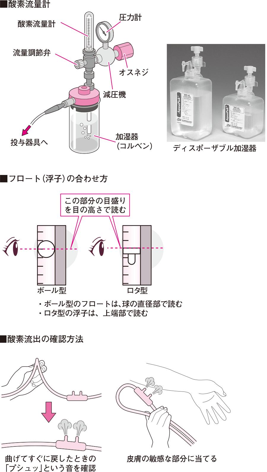 酸素流量計とその取り扱い