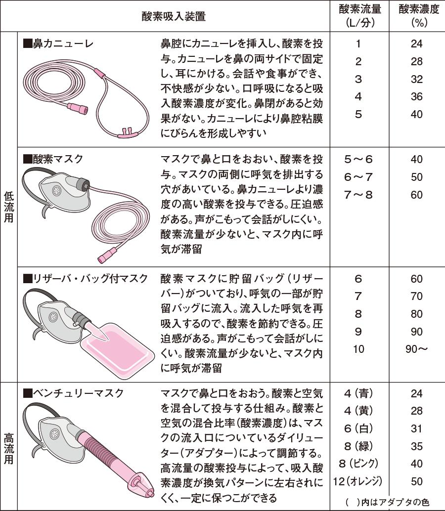 1酸素吸入装置の種類とその特徴