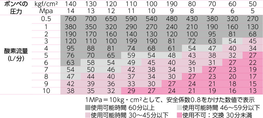 酸素ボンベの酸素残量早見表