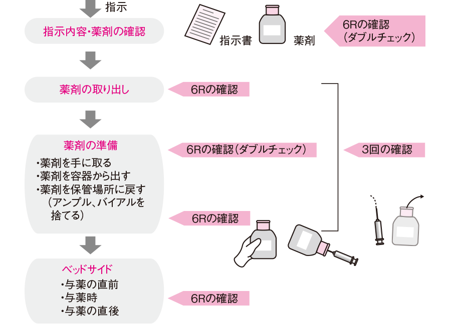 与薬までの確認の手順