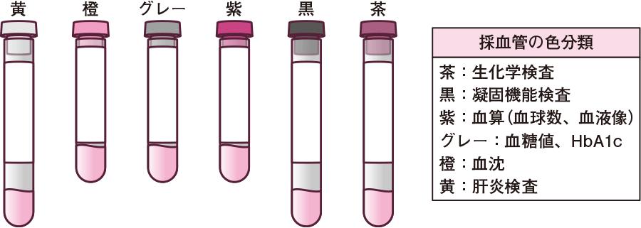 採血管の色別分類