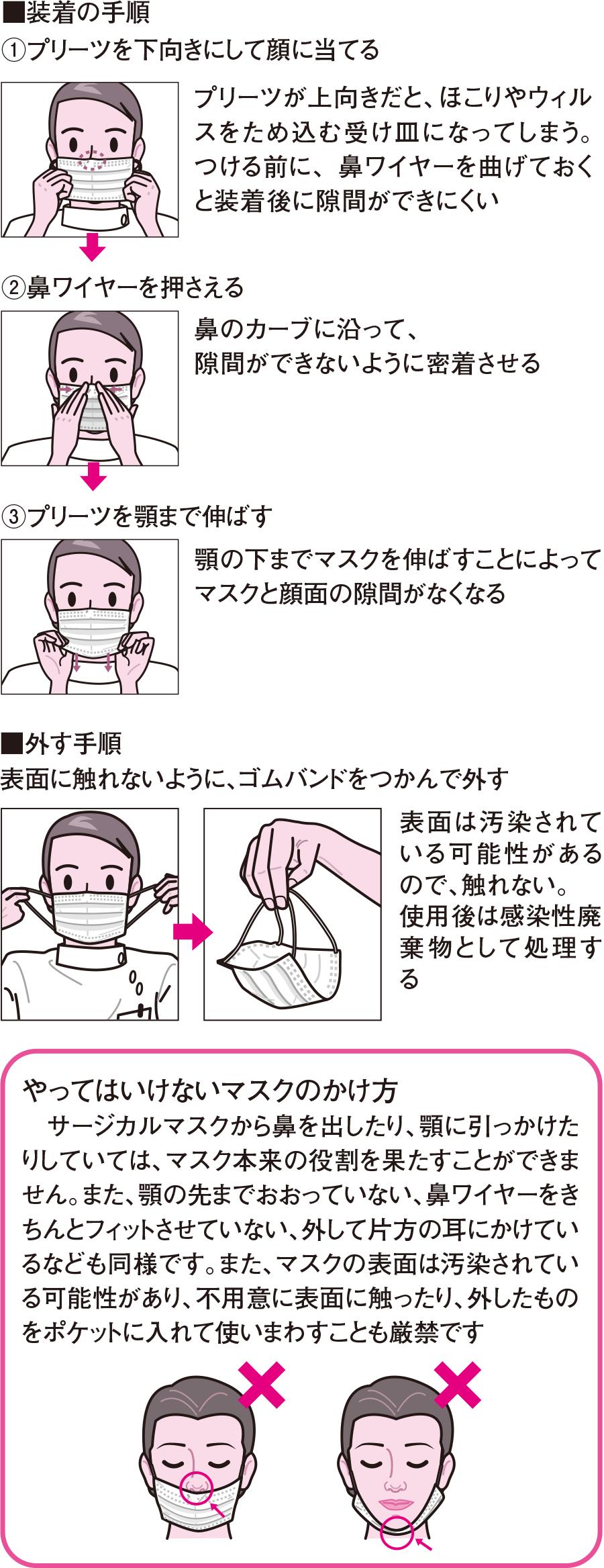 手順 ガウン テクニック
