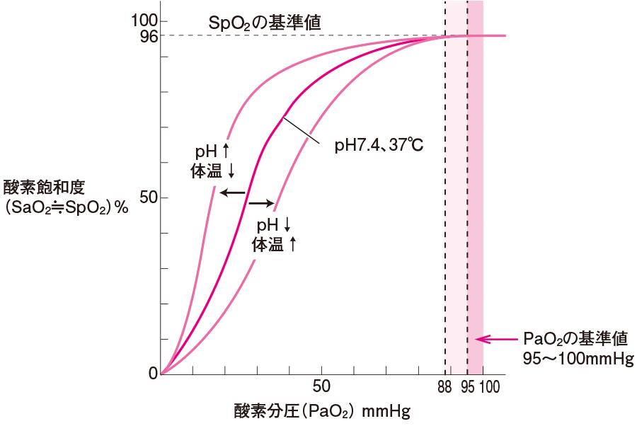 ヘモグロビンの酸素解離曲線