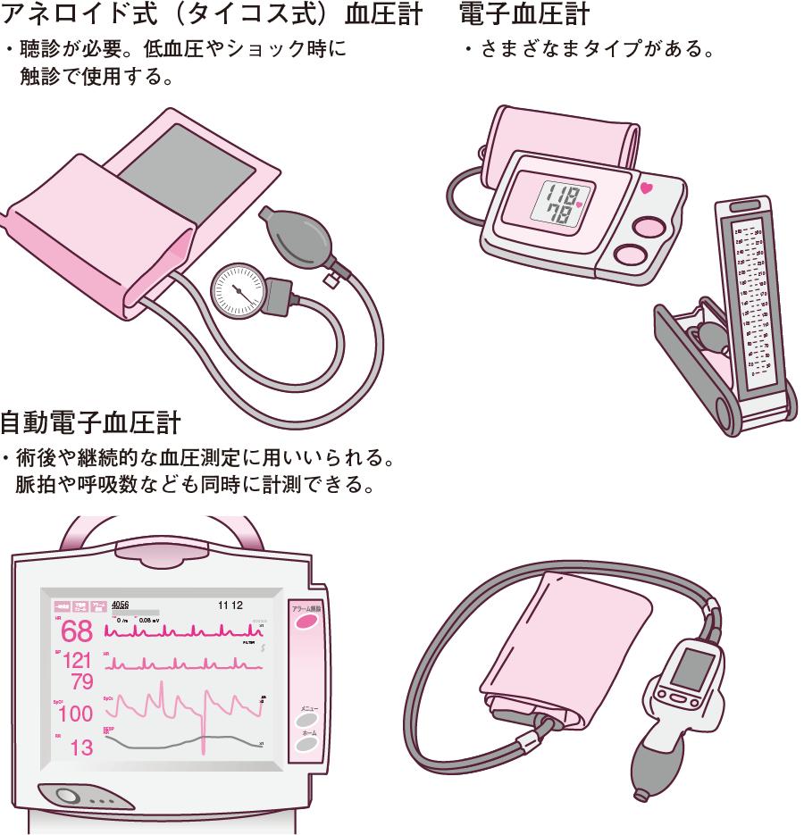 さまざまなタイプの血圧計