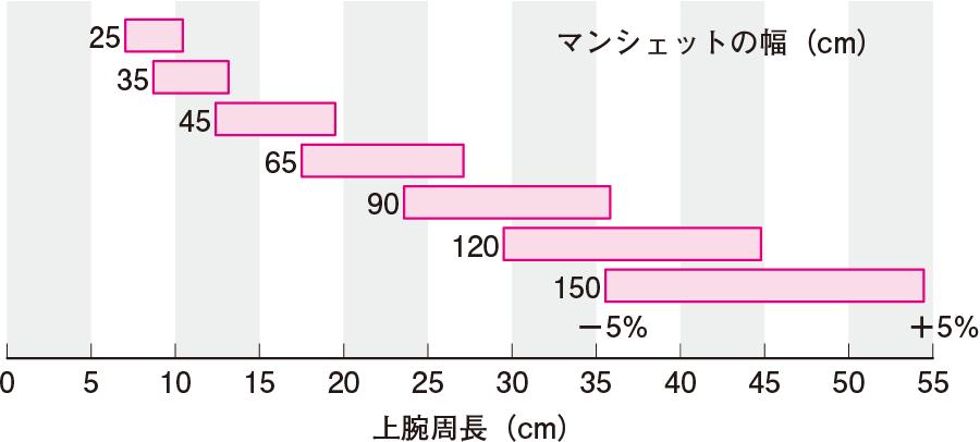 マンシェットの幅と上腕周長の関係