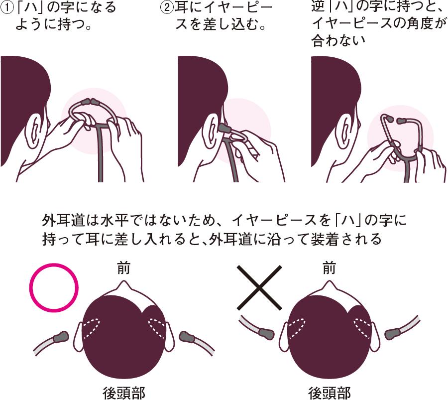 聴診器の持ち方と挿入の向き