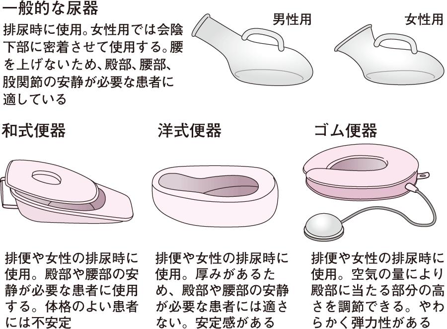 尿器・便器の種類