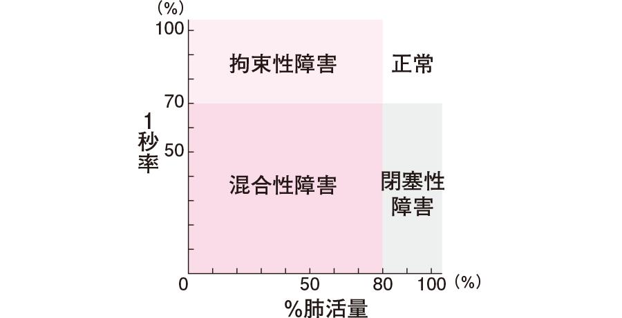 肺機能障害の分類