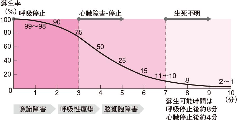 ドリンカーの救命曲線