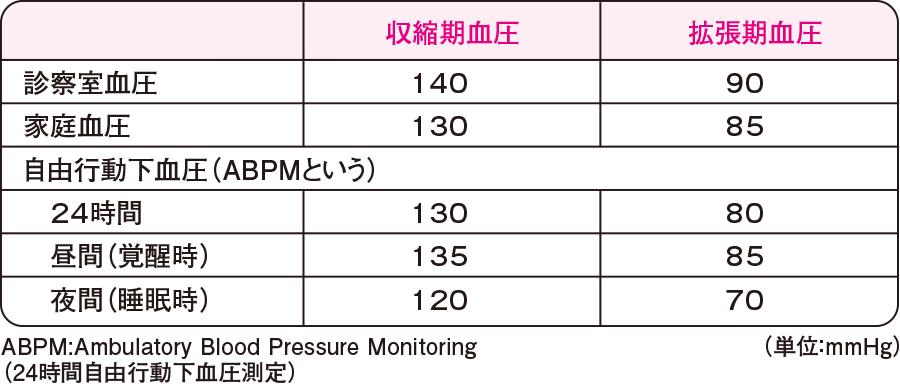 それぞれの測定法における高血圧の基準値