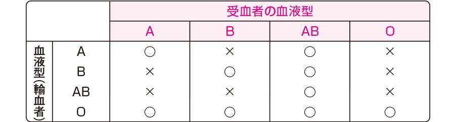 ABO式血液型と輸血