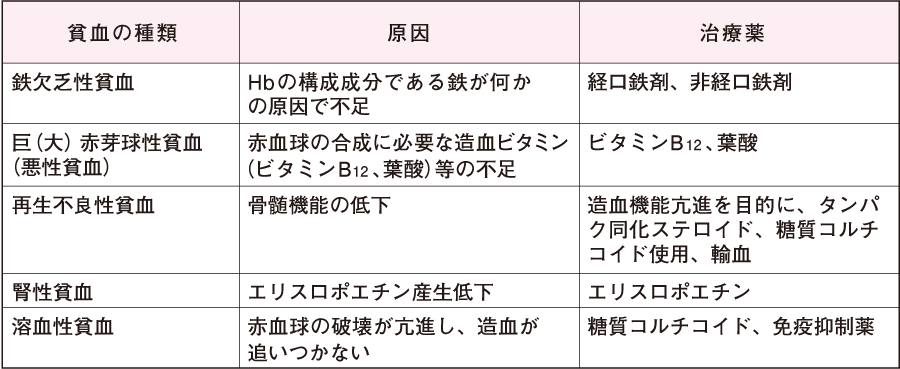 貧血の種類、主な原因および治療薬