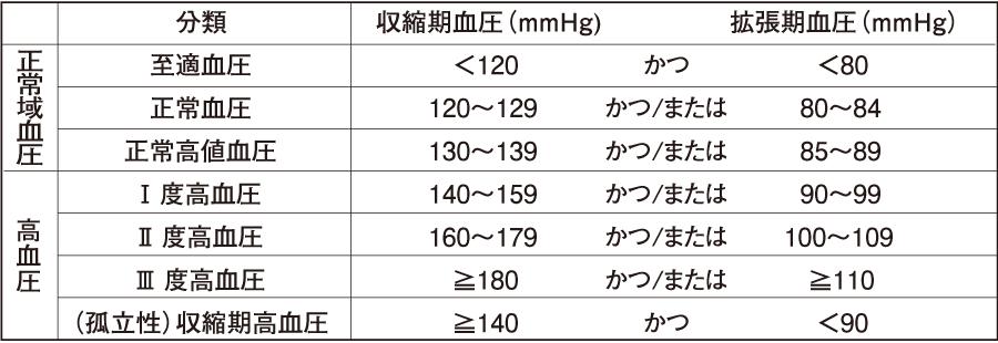 高血圧の分類(成人における血圧値の分類)