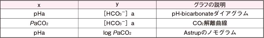 ヘンダーソン・ハッセルバルヒの式のグラフ化