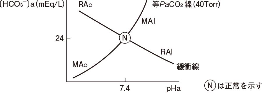pH-bicarbonate ダイアグラム(酸塩基ダイアグラム)