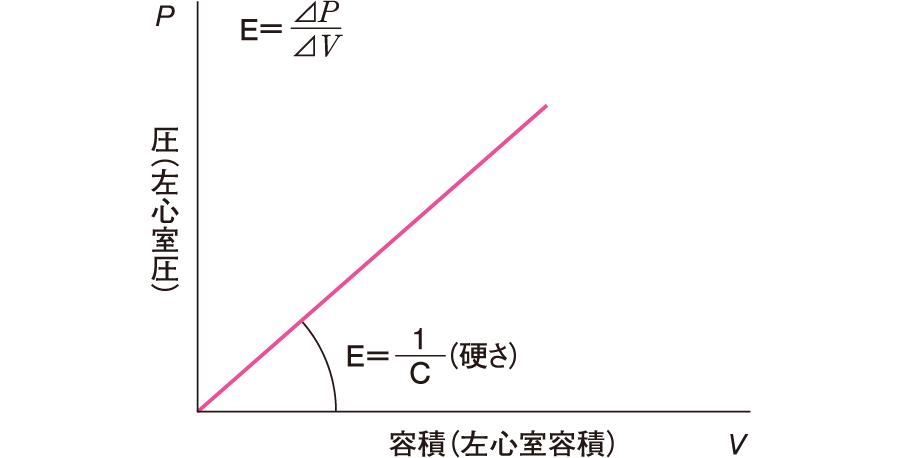 心臓の圧─容積曲線
