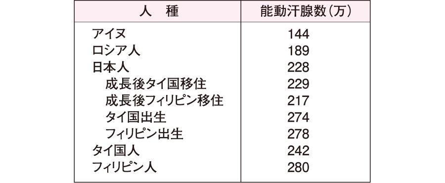 能動汗腺の数