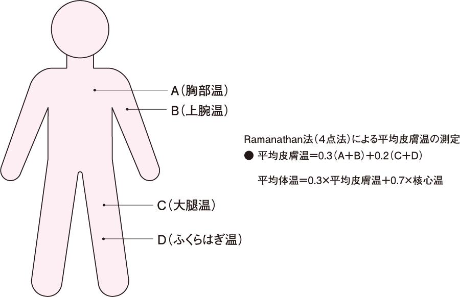 平均皮膚温および平均体温