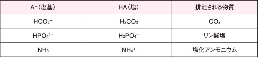 H+を排泄する際に使われる塩基