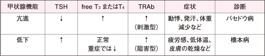 甲状腺機能の亢進および低下(自己免疫性TRAb病)