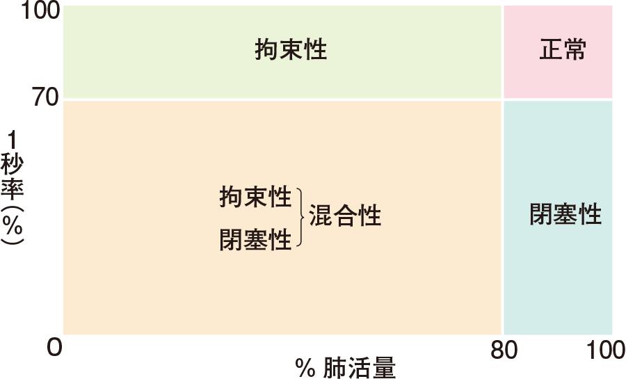 換気障害の分類