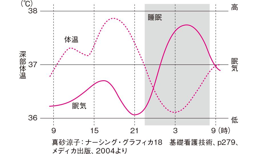 体温と眠気の関係