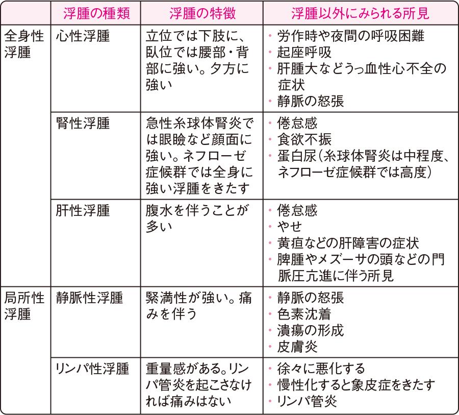 浮腫の種類と特徴