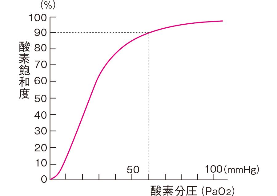 酸素飽和度と動脈血の酸素分圧の関係