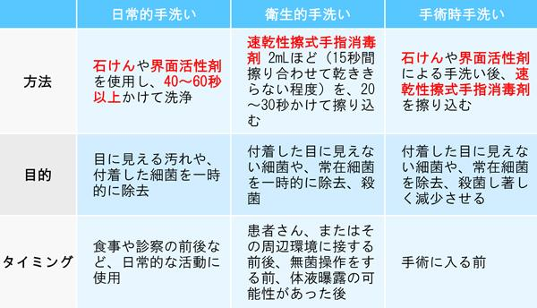 WHOが推奨する手指衛生の方法