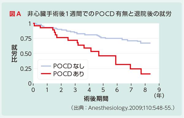 非心臓手術後1週間でのPOCD有無と退院後の就労