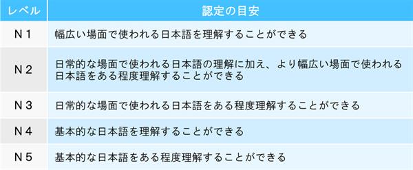 日本語能力試験認定の目安