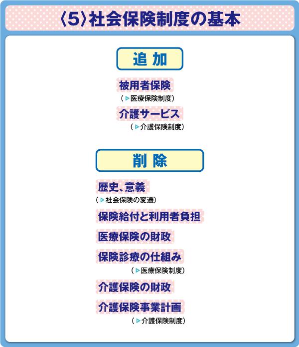 看護師国家試験 健康支援と社会保障制度〈5〉社会保険制度の基本 出題基準変更点の図表
