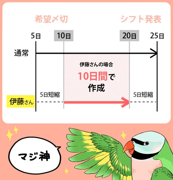 伊藤師長のシフト作りがいかに早いかを通常のシフト作成と比較する図