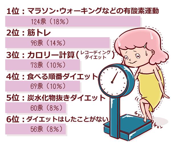 アンケート結果1~6位の棒グラフ。1位:マラソン・ウォーキングなどの有酸素運動、2位:筋トレ、3位:カロリー計算、4位:食べる順番ダイエット、5位:炭水化物抜きダイエット、6位:ダイエットはしたことがない。